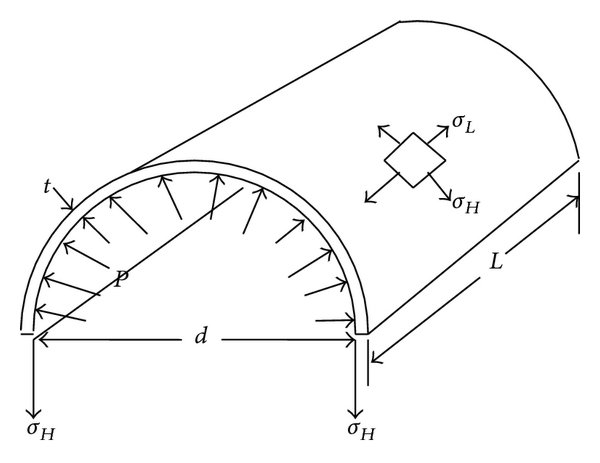 Hoop stresses on the cross-section of a pipe in