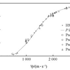 Johnson–Cook strength parameters for RHA and 4340 steel