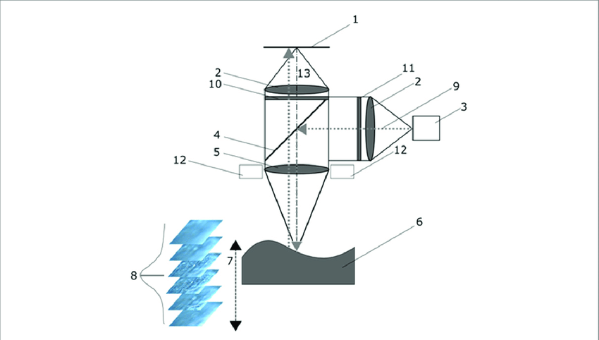 Schematic of a focus variation microscope [38]. (1) Camera