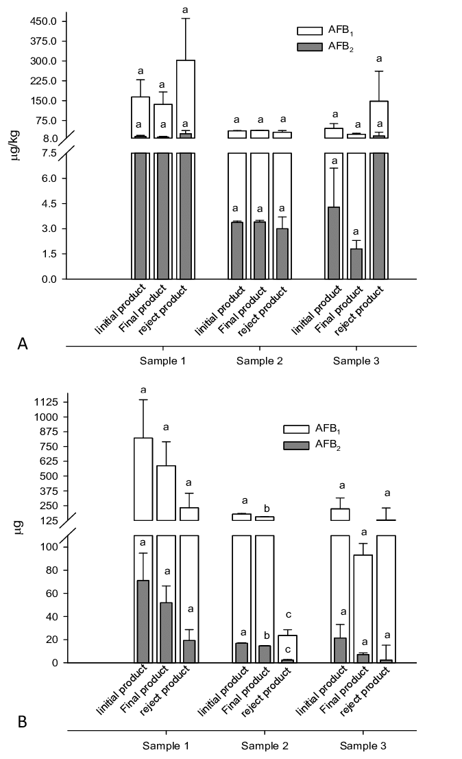 Electronic sorting: (A) levels of aflatoxins in initial