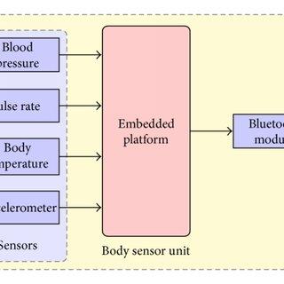 (PDF) Tablet PC Enabled Body Sensor System for Rural