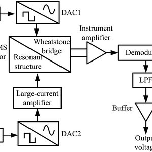 Block diagram of the signal conditioning system of a MEMS