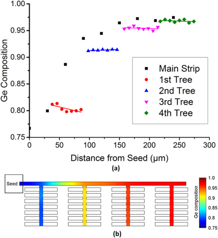 hight resolution of ge composition as a function of distance from the si seed for a straight strip with