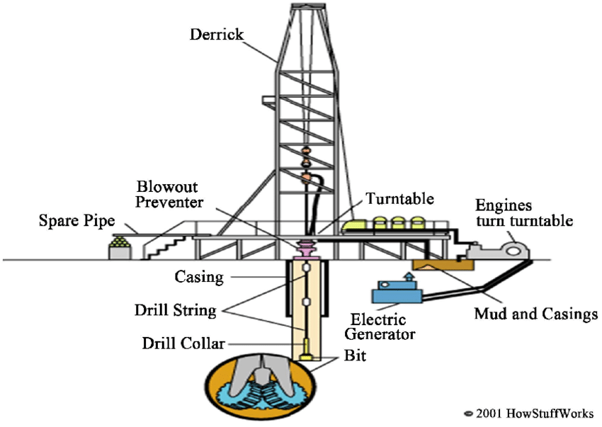 Rotary drilling rig (modified from Craig and Jonathan