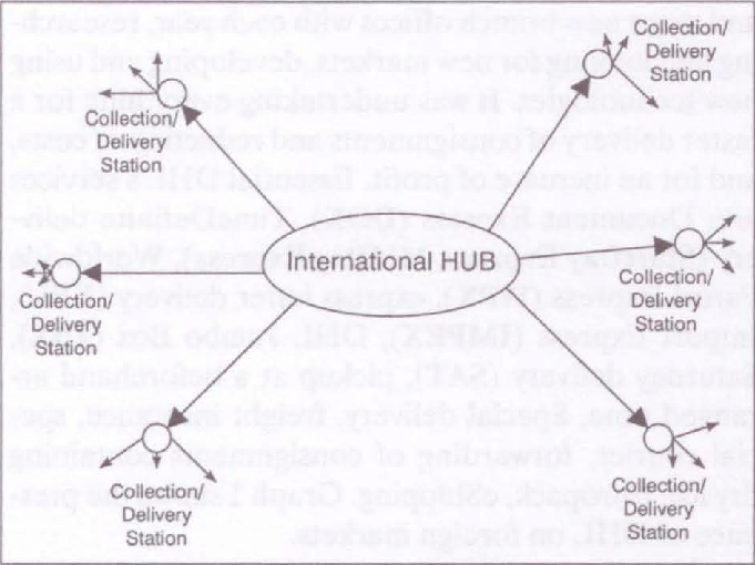 -Operation of the hub-and-spoke system Source: FedEx
