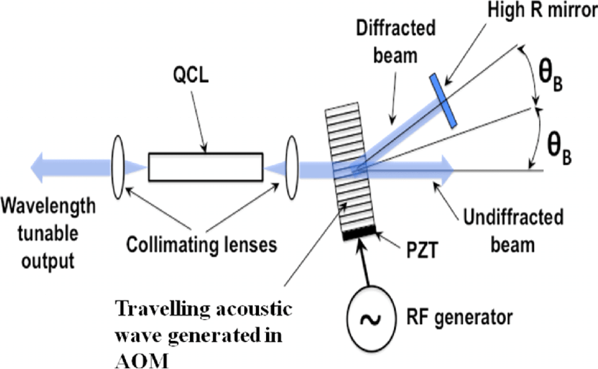 Schematic of a travelling wave acousto-optic modulator