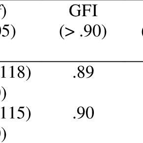 (PDF) Psychometric Testing of Behavior Assessment for Children