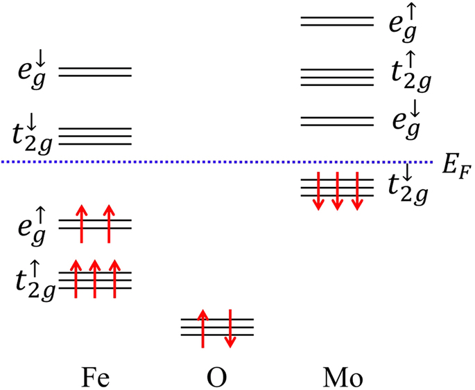 SCHEMATIC DIAGRAM FOR THE ATOMIC ENERGY LEVELS OF FE-D, MO