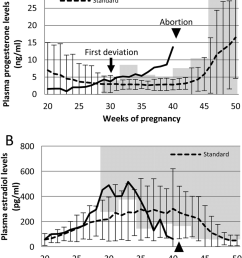 plasma progesterone and estradiol levels in the aborting mare and normal pregnant mares a  [ 850 x 996 Pixel ]
