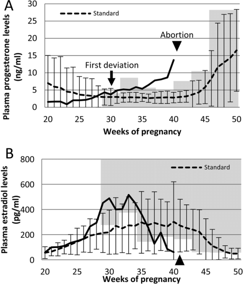 small resolution of plasma progesterone and estradiol levels in the aborting mare and normal pregnant mares a
