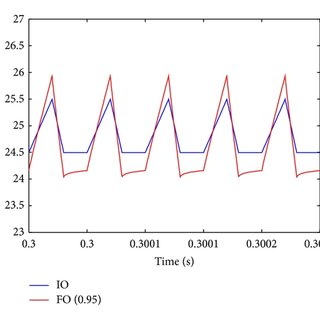 Inductor voltage and current of Buck-Boost converter in