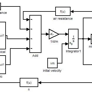 Simulation corona model for transmission line depend of
