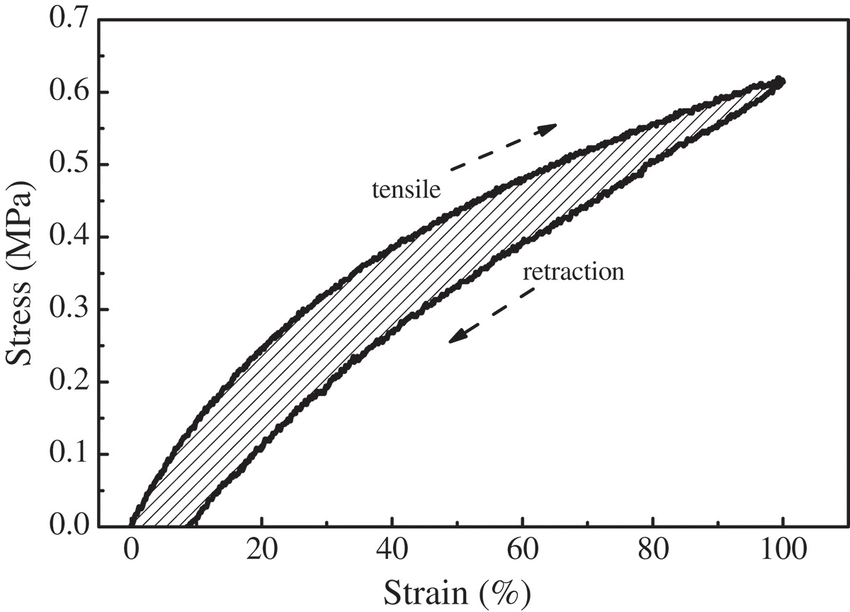 Schematic diagram of hysteresis loop of rubber composite