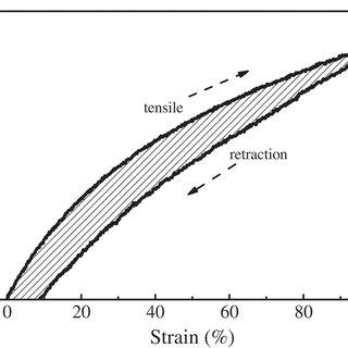 FTIR spectrum of NR/NBR/AO-80 (75/25/10) composite