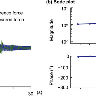 Transparency of the robotic interface in healthy mice. (a