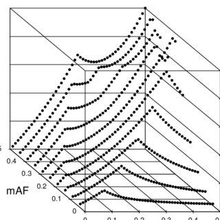 Resposta dos principais isotipos de anticorpos em bovinos