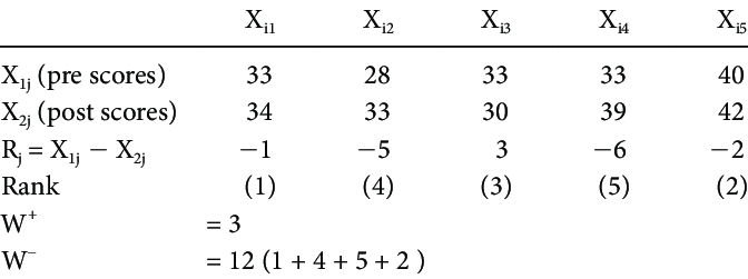 Example of Wilcoxon's Singed Rank Test for the Paired