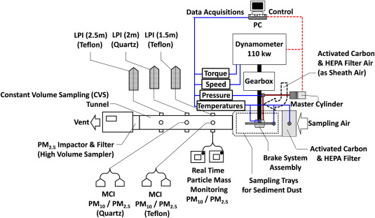 Schematic of the brake dynamometer assembly and