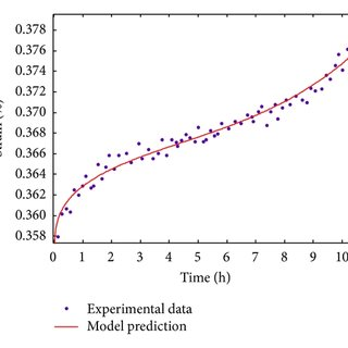 (PDF) Study on Time-Dependent Behavior of Granite and the