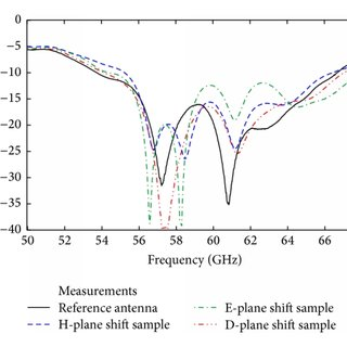 Reflection coefficient comparison for the reference