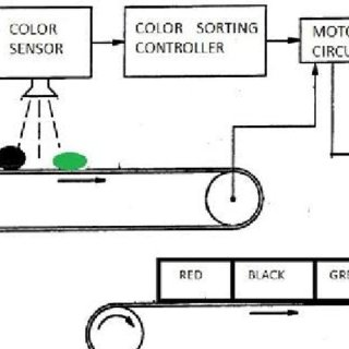 (PDF) Automatic Color Sorting Machine Using TCS230 Color