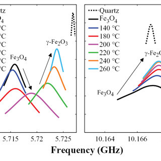 XPS patterns of the Fe2p (a) and O1s (b) core-level