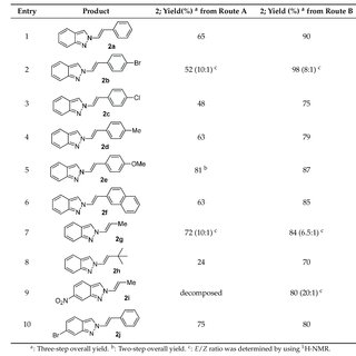 (PDF) Synthesis of 2-Alkenyl-2H-indazoles from 2-(2