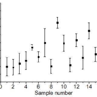 (PDF) Development of data optimization methodology for