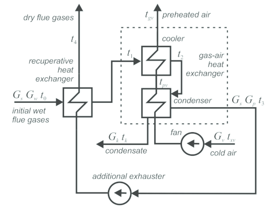 Deep heat recovery of flue gas, installation scheme