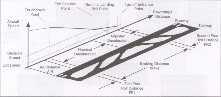 Elements of the runway occupancy during the landing