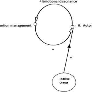 (PDF) Autonomy and Emotion Management. Middle managers in