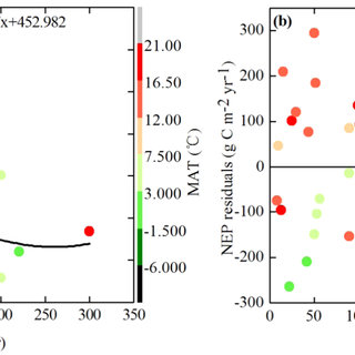 The relationship between the forest NEP and wet nitrogen