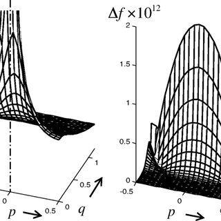 (PDF) Periodic Poisson model for beam dynamics simulation