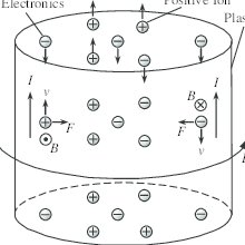 (PDF) Analyzing of Discharge Wave Oscillation Mechanism in