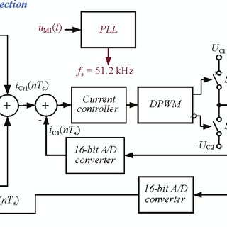 Three phase active power filter compensation circuit