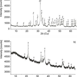 ToF-SIMS positive polarity spectra of fossilized blood