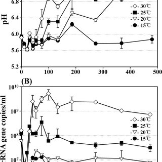 (PDF) Effects of Temperature on Bacterial Communities and