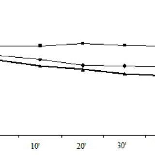 Calibration curve of oxalic acid concentration vs