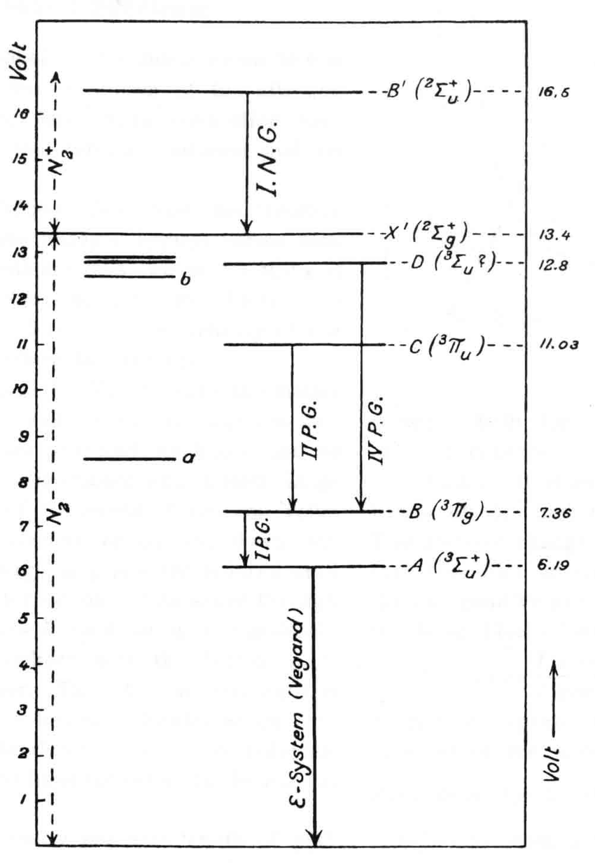 energy level diagram for nitrogen wiring split ac unit vegard s showing the first positive bands supplying a state often