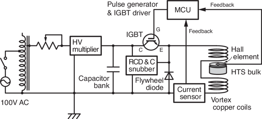 Electrical block diagram of pulse magnetizer for WCPM