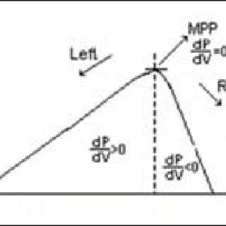 (PDF) A review on photo voltaic MPPT algorithms