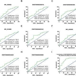 (PDF) Genome-wide Long Non-coding RNA Analysis Identified