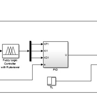 Simulink diagram of self-tuning fuzzy PID controller