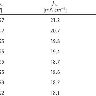 Impedance spectroscopy characterization. The