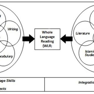 (PDF) Whole Language-Based English Reading Materials