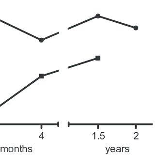 (PDF) Successful Phenotype Improvement following Gene
