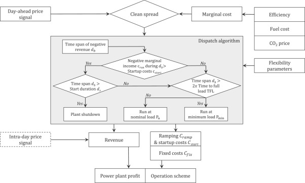 Flow chart of power plant valuation tool with algorithm