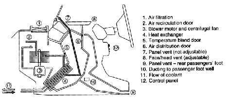 Schematic design of the vehicular HVAC system [3]. The