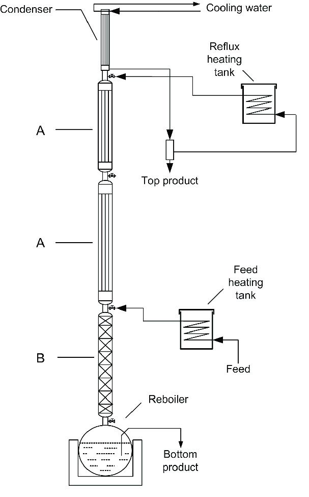 Distillation column flowchart.