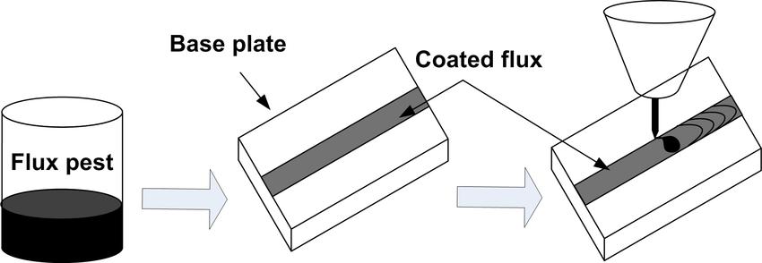 tungsten inert gas welding diagram